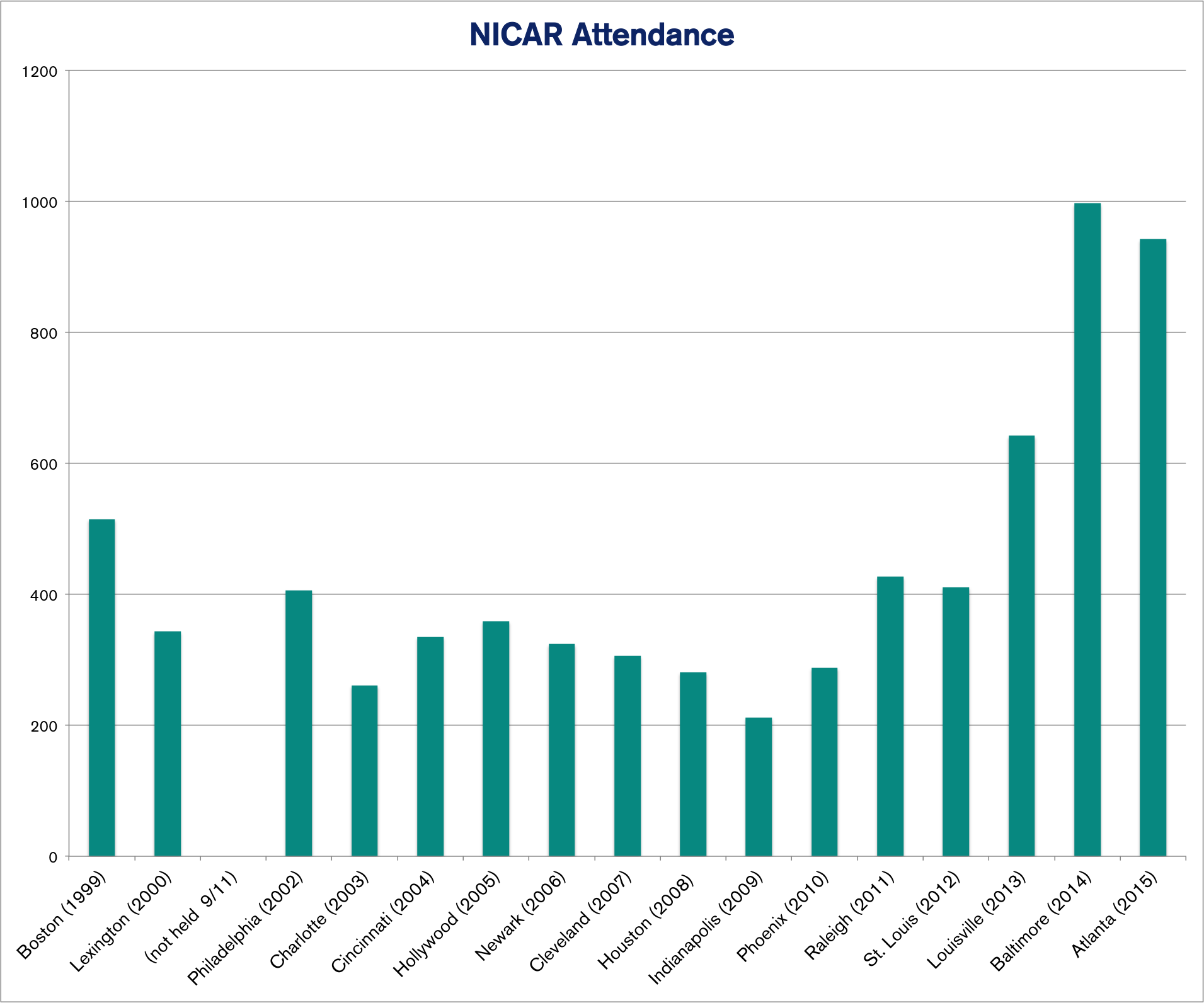 NICAR conferences over time. The conference was not held in 2001 because of 9/11. Source: IRE