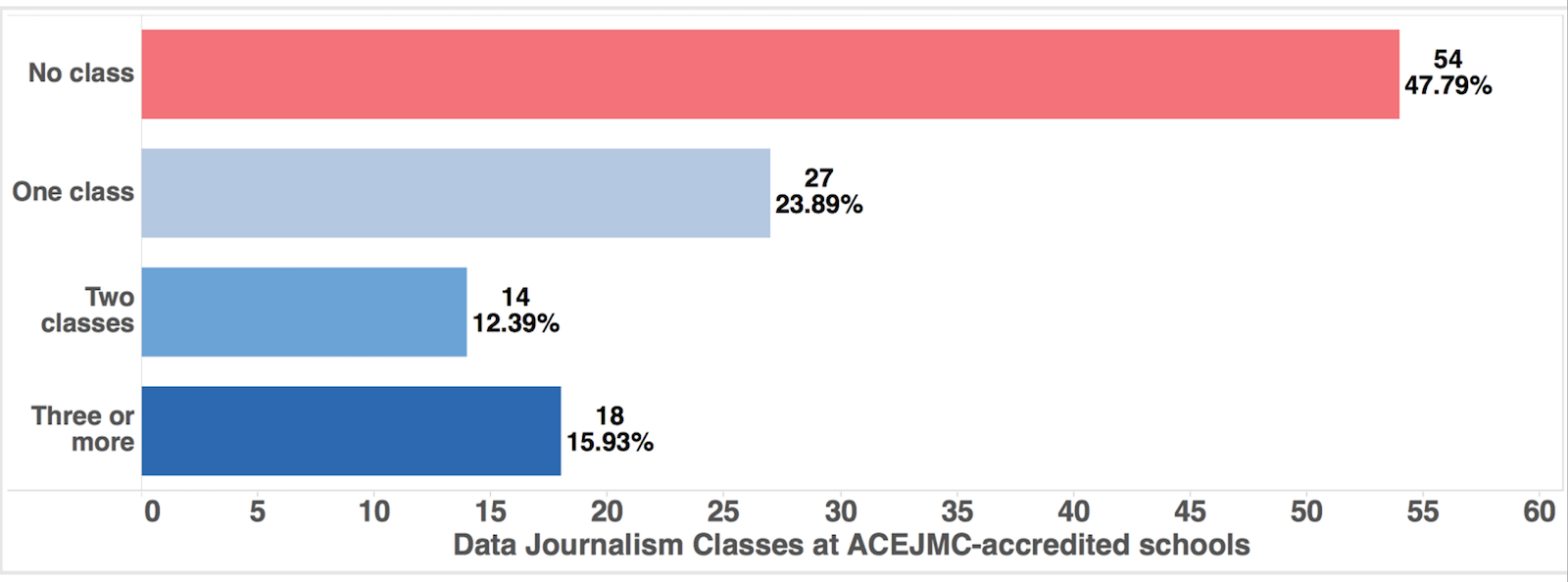 Data journalism classes offered at ACEJMC-accredited journalism schools.