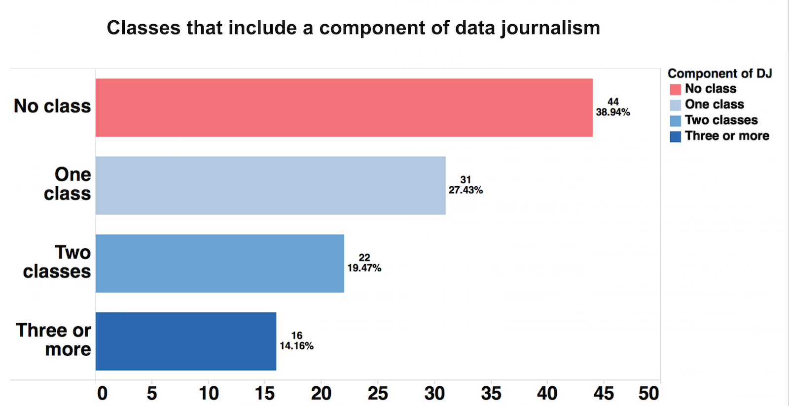 Classes offered at ACEJMC-accredited journalism schools that contain data journalism as a component.